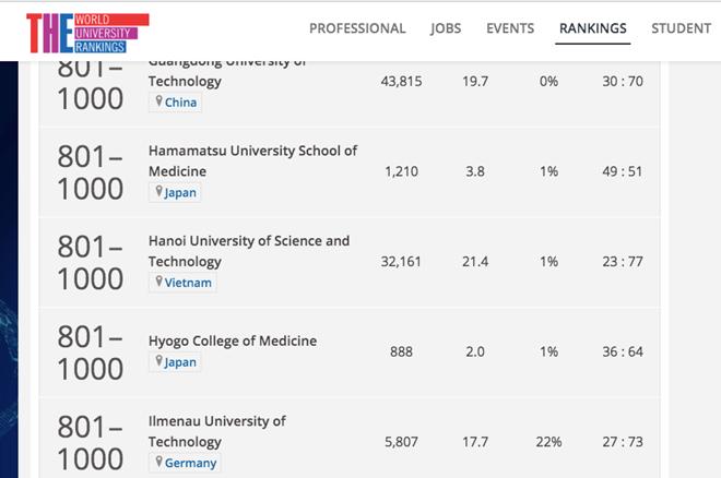 Trường ĐH Bách khoa Hà Nội xếp vị trí 801-1000 trong bảng xếp hạng THE