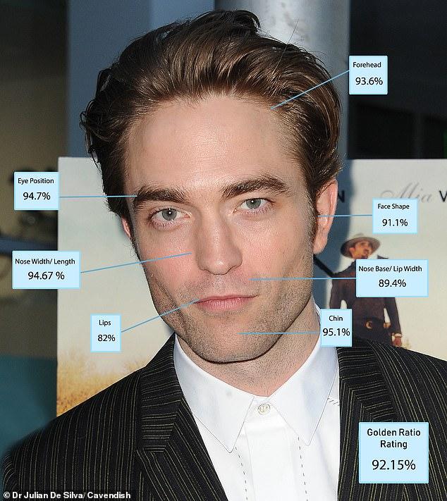 Robert Pattinson đã được tuyên bố là người đàn ông đẹp trai nhất thế giới sau khi nghiên cứu khoa học về những gì tạo nên 'khuôn mặt hoàn hảo'.