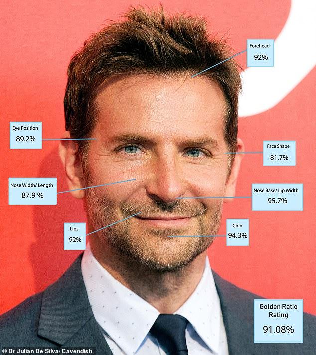 Nam diễn viên Bradley Cooper của A Star Is Sinh đã ghi điểm cao cho vị trí mắt, cũng như môi và cằm.
