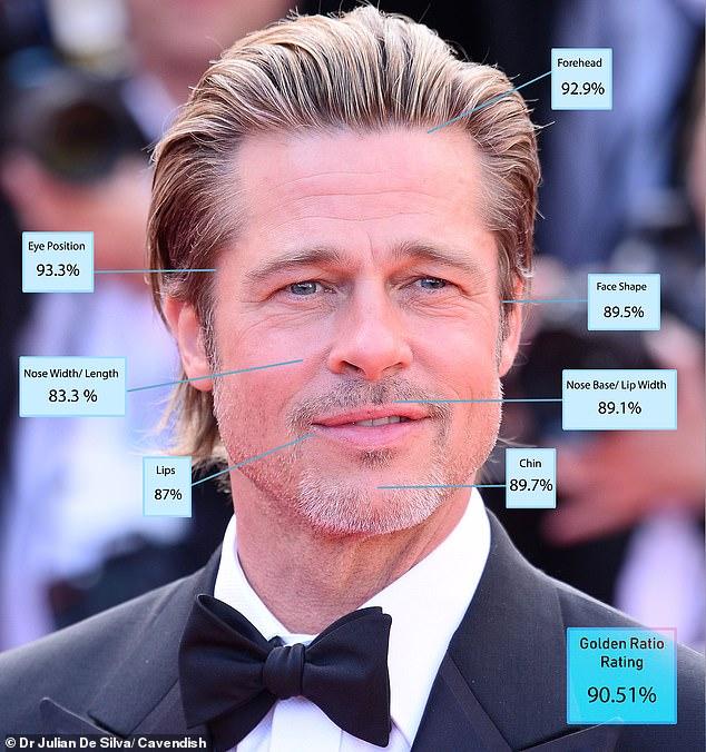 4. Brad Pitt - 90.51%