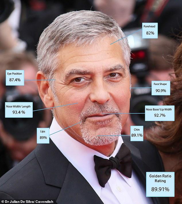 Tài tử người Mỹ 58 tuổi đã từng đứng đầu danh sách chấm điểm diện mạo sao nam do chính bác sĩ De Silva thực hiện trước đây. Lý giải về sự thay đổi vị thế lần này, bác sĩ De Silva cho rằng sự lão hóa là điều không thể tránh khỏi trong việc sụt giảm mức độ hấp dẫn của diện mạo.  Đã 3 năm trôi qua kể từ khi Clooney đứng đầu danh sách do bác sĩ De Silva thực hiện. Dù vậy, Clooney vẫn cứ là một tài tử hấp dẫn theo cách phù hợp với lứa tuổi. Việc vẫn nằm trong danh sách top 10 này đã đủ cho thấy Clooney có vẻ đẹp bền bỉ dù sắp bước sang tuổi lục tuần.