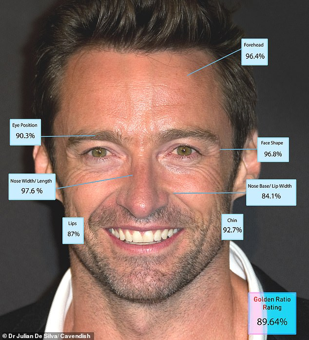 6. Hugh Jackman - 89.64 per cent Tài tử người Úc đang ở tuổi 51, Hugh Jackman có số điểm cao nhất dành cho vẻ đẹp của mũi, nhưng điểm hơi thấp khi xét tới đôi môi và đôi mắt. Bác sĩ De Silva nhận định Hugh Jackman là một tài tử đẹp hơn qua năm tháng. Việc một người dù đã ở tuổi chứng kiến sự lão hóa mạnh nhưng vẫn giữ được vẻ đẹp diện mạo cho thấy sức mạnh vẻ đẹp tự nhiên nơi họ.