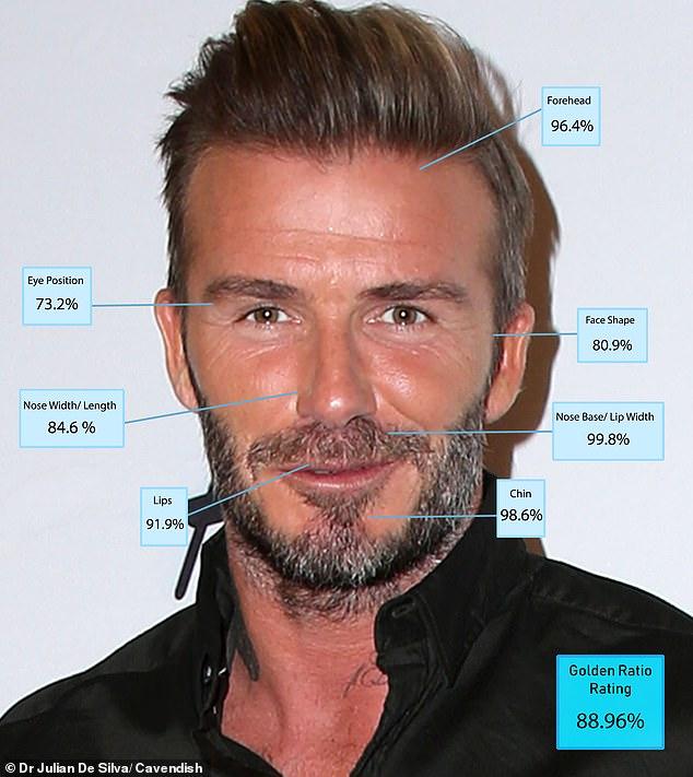 """7. David Beckham - 88.96 per cent. Cựu danh thủ bóng đá người Anh 44 tuổi có chiếc cằm đẹp nhất trong số top 10 nam giới sở hữu diện mạo hấp dẫn. Điểm thiếu hoàn hảo trên gương mặt David Beckham là hình dáng chiếc mũi và khoảng cách hai mắt. Beckham chính là """"mỹ nam"""" duy nhất của làng thể thao xuất hiện trong danh sách được thống trị bởi các tài tử."""
