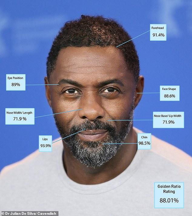 """8. Idris Elba - 88.01 per cent. Nam diễn viên người Anh 47 tuổi không chỉ sở hữu hình thể cơ bắp ấn tượng vốn đã được biết tới từ lâu mà giờ đây còn là một gương mặt nam tính điển trai """"có thứ hạng""""."""