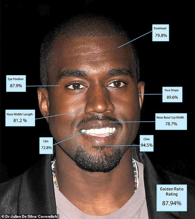 Kanye West - 87.94%. Rapper người Mỹ có các đường nét đẹp, chỉ có đường nét khuôn mặt hơi thấp điểm một chút.