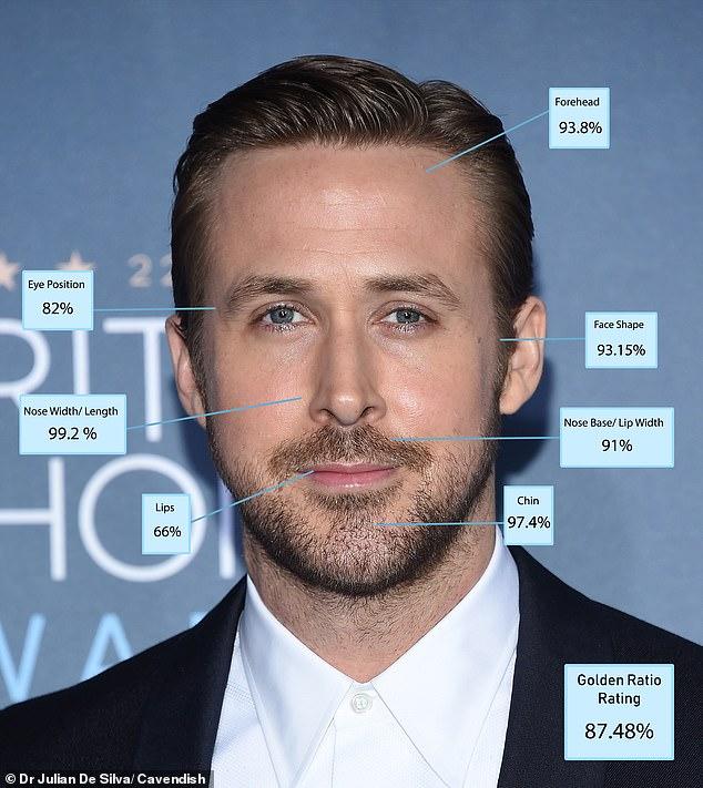 """10. Ryan Gosling 87.48%: Nam diễn viên người Canada 39 tuổi chính là diện mạo nam tính khép lại top 10 nam giới có diện mạo đẹp nhất thế giới theo chuẩn """"tỉ lệ vàng"""". Bác sĩ Julian De Silva nói: 'Ryan có chiếc mũi có hình dạng hoàn hảo nhất trong tất cả những người đàn ông nhưng lại bị điểm thấp cho đôi môi'."""