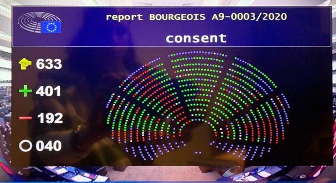 EVFTA đạt 401 phiếu ủng hộ phê chuẩn trên 633 phiếu bầu.