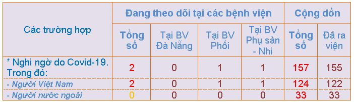 Thống kê số liệu cập nhật tình hình phòng chống COVID-19 tại Đà Nẵng đến ngày 23/2