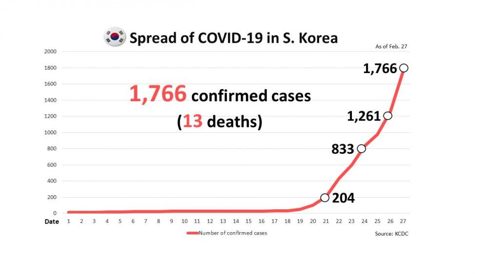 Số ca nhiễm mới tại Hàn Quốc liên tục tăng cao trong những ngày qua.
