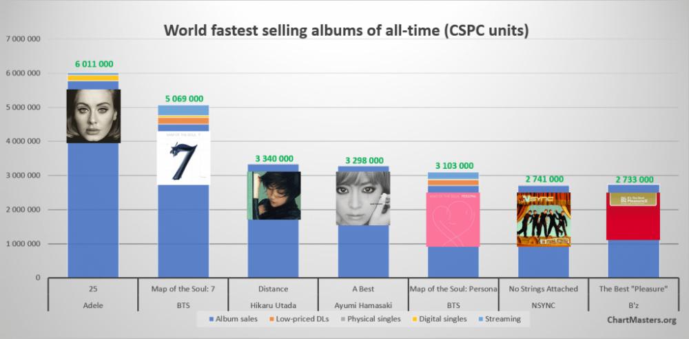 Album mới phát hành của BTS lọt top 2 ablum bán chạy mọi thời đại.