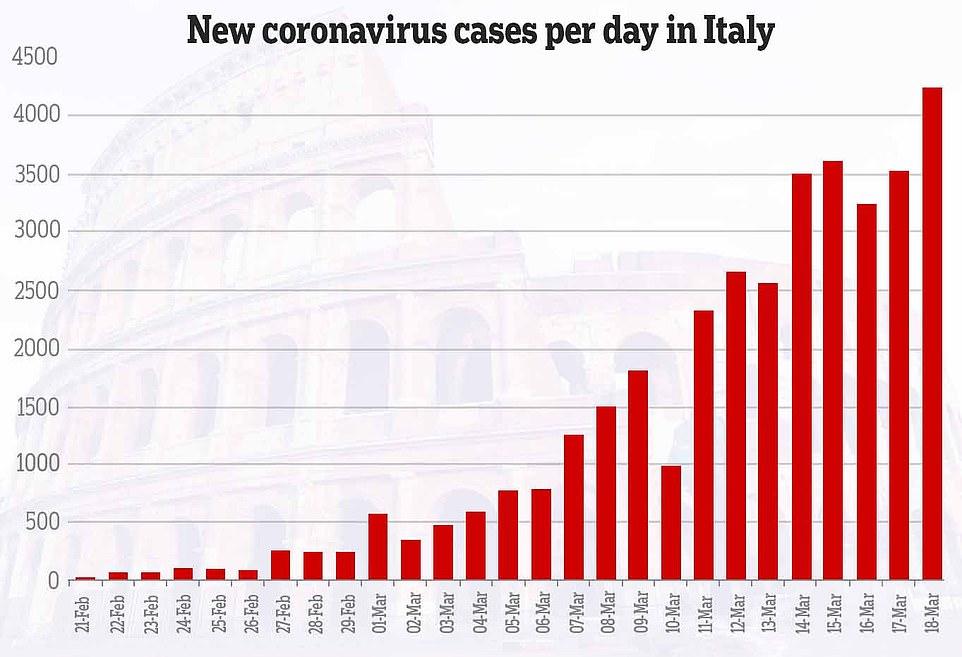 Số ca nhiễm COVID-19 mới theo từng ngày của Ý không ngừng gia tăng dù quốc gia đã được đặt vào tình trạng phong tỏa.