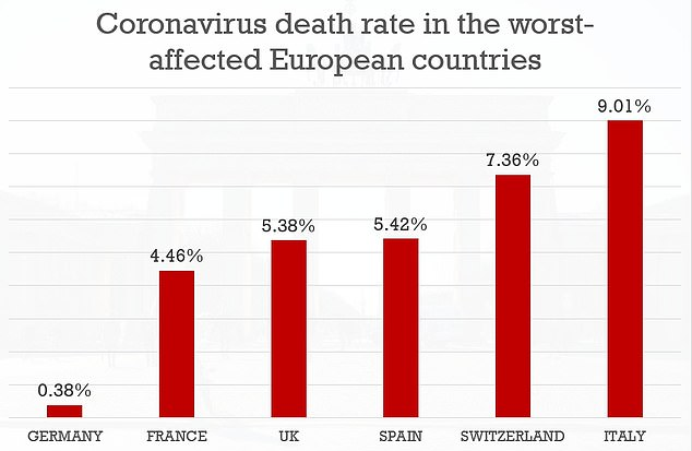 Biểu đồ cho thấy tỷ lệ tử vong tại Đức đang thấp nhất trong nhóm 6 nước bị ảnh hưởng nhiều nhất bởi COVID-19 tại châu Âu. Từ trái sang: Đức, Pháp, Anh, Tây Ban Nha,Thụy Điển, Ý.