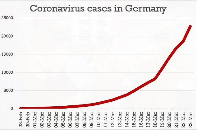 Sơ đồ số ca nhiễm tại Đức theo tời gian.
