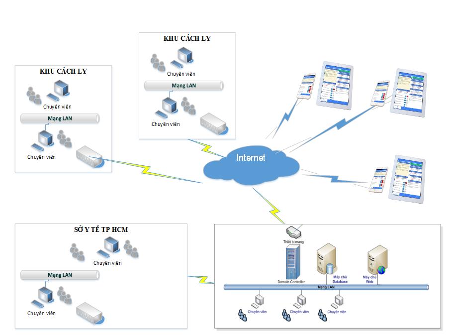 Sơ đồ tổng thể của cấu trúc hệ thống quản lý người cách ly và người bệnh COVID-19