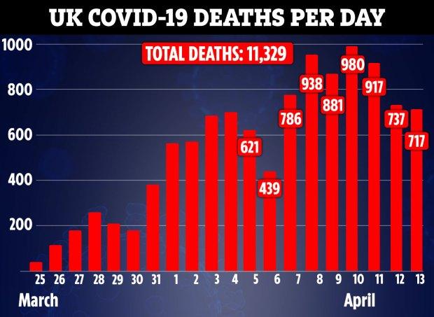 Bảng thống kế số người chết vì COVID-19 trong những ngày qua tại đây.
