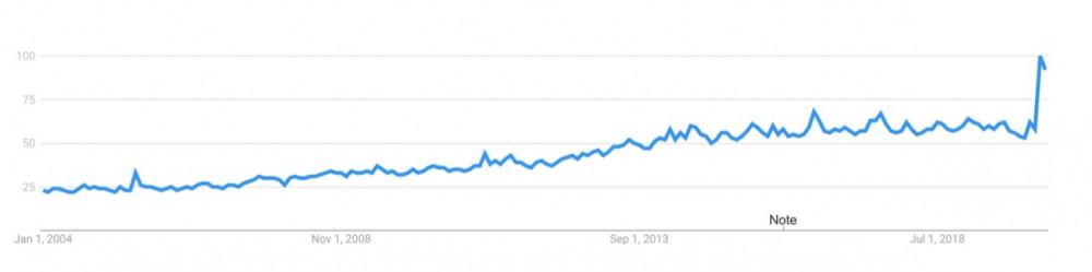 COVID-19 thúc đẩy tìm kiếm tin tức lên mức cao nhất mọi thời đại, từ năm 2004
