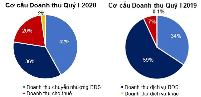 Nguồn: BCTC Quý I 2020, TTC Land