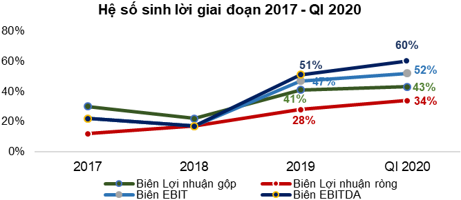 Nguồn: BCTC 2017 - Quý I 2020, TTC Land
