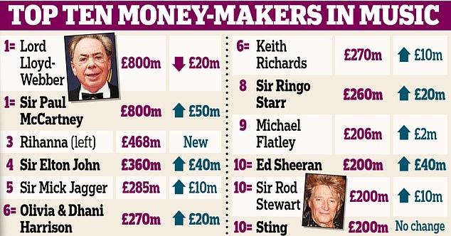 Bảng thống kê tài sản của 10 nghệ sĩ hìau nhất nước Anh.