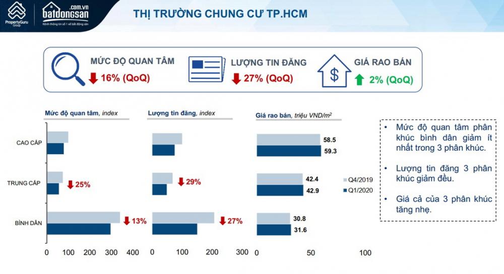 Bảng khảo sát của Batdongsan.com.vn trong quý I/2020 cho thấy, lượng tin đăng và mức độ quan tâm đối với căn hộ chung cư ở TP.HCM đều giảm, nhưng giá rao bán của chủ đầu tư các dự án lại tăng