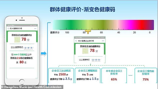 Ứng dụng xếp hạng sức khỏe dựa trên thang điểm, thể hiện qua màu sắc mà Hàng Châu dự định đưa vào sử dụng.