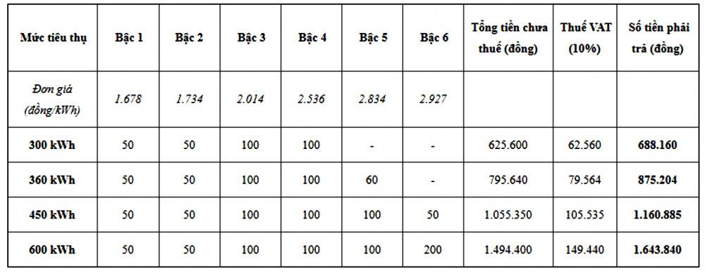 Theo bảng tính giá điện theo bậc của EVN, số kWh có thể tăng gấp đôi nhưng giá điện có thể tăng gần gấp ba