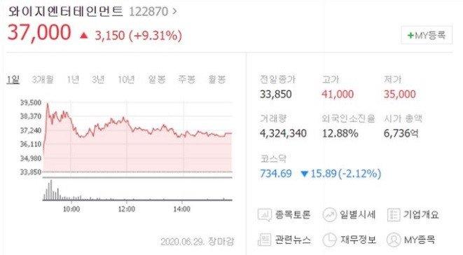 Cổ phiếu YG Entertainment tăng vọt.