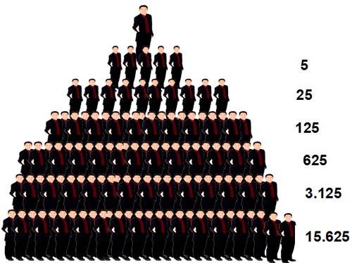Lợi nhuận của kinh doanh đa cấp chủ yếu ở phần trăm hoa hồng của dại lý cấp dưới. Đồ hoạ: Internet