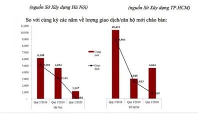 Lượng giao dịch cả hai thành phố Hà Nội và TPHCM đều giảm mạnh nhưng giá bán vẫn cao ngút trời