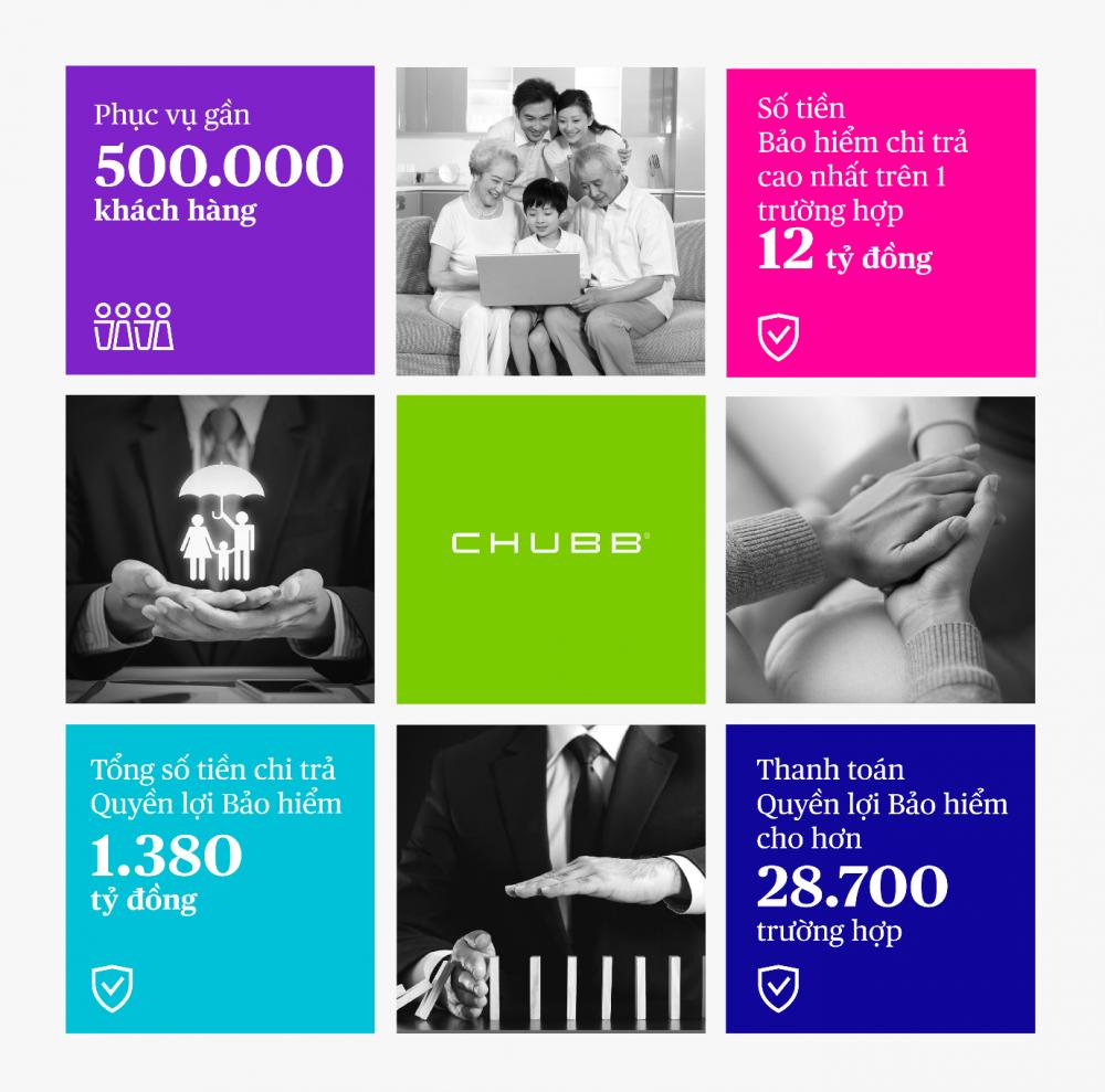 Những con số ấn tượng về chi trả quyền lợi bảo hiểm mà Chubb Life Việt Nam đã đồng hành và bảo vệ khách hàng trong 15 năm qua