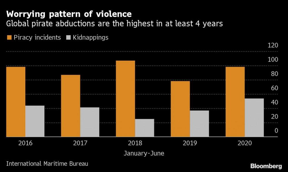 Biểu đồ thể hiện số vụ cướp ở khu vực châu Á và trên thế giới từ năm 2016-2020.