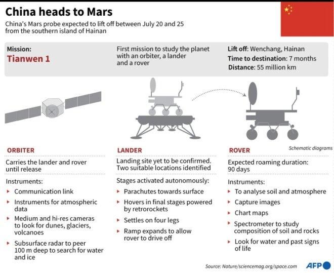 Chương trình Sao Hỏa của Trung Quốc - Ảnh: AFP