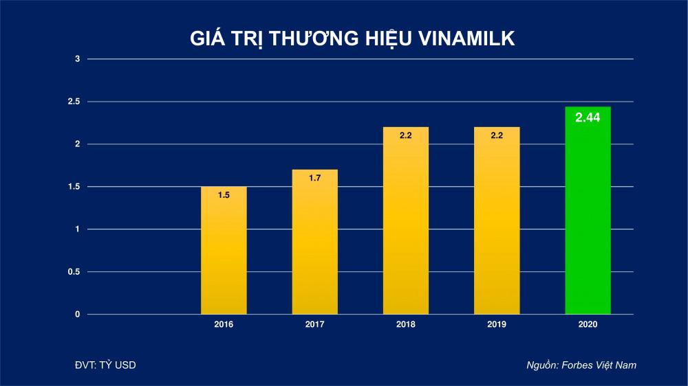 Bảng: Giá trị thương hiệu Vinamilk theo Forbes Việt Nam đánh giá từ 2016 đến 2020