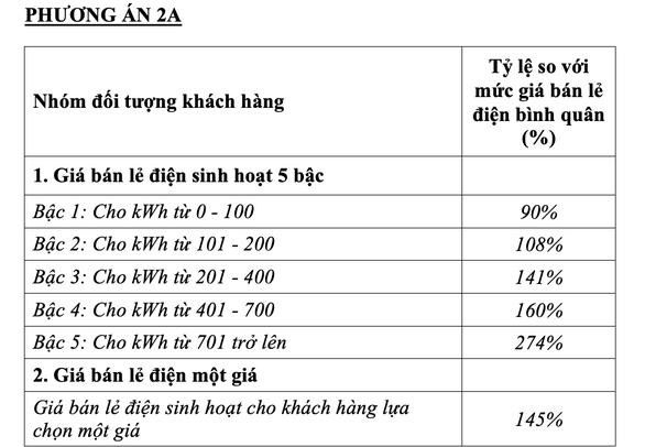 Phương án 2A trong bản Dự thảo, Khách hàng sử dụng điện được quyền lựa chọn áp dụng giá bán lẻ điện 5 bậc hoặc giá bán lẻ điện một giá. Thời gian tối thiểu khi khách hàng thay đổi từ giá bán lẻ điện 5 bậc sang giá bán lẻ điện một giá hoặc ngược lại là một năm tính từ thời điểm bắt đầu thay đổi (12 kỳ hóa đơn thanh toán).