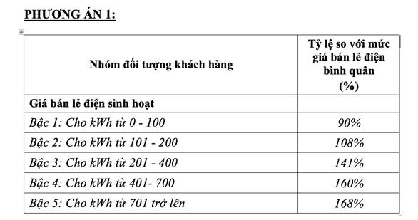 Phương án 1 trong toàn văn Dự thảo của Bộ Công thương.