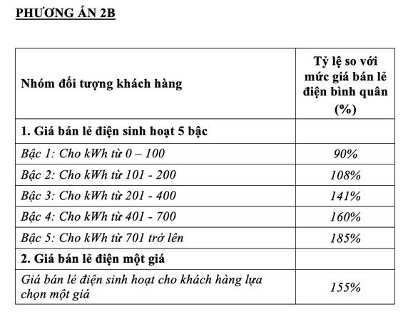 Phương án 2B trong bản Dự thảo.