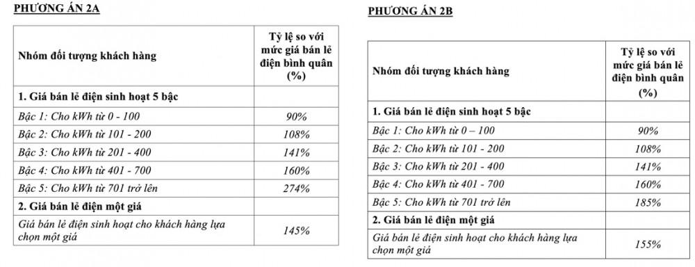 Cục trưởng Cục Điều tiết điện lực đề xuất rút phương án tính điện một giá, tuy nhiên Bộ Công thương bác bỏ vì cho rằng không phù hợp với điều kiện của Việt Nam