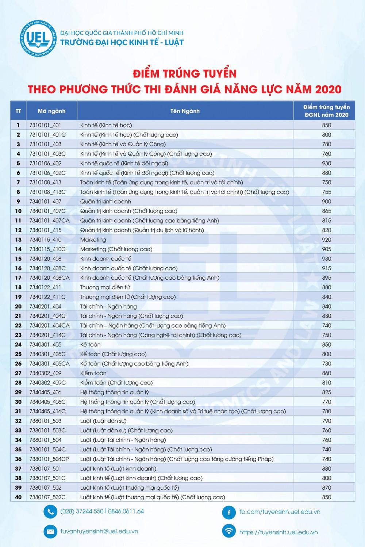Điểm chuẩn trường ĐH Kinh tế Luật