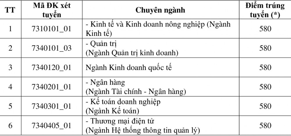 Điểm trúng tuyển Phương thức 04 theo kết quả thi đánh giá năng lực - Mã trường: KSV, học tại Phân hiệu Vĩnh Long