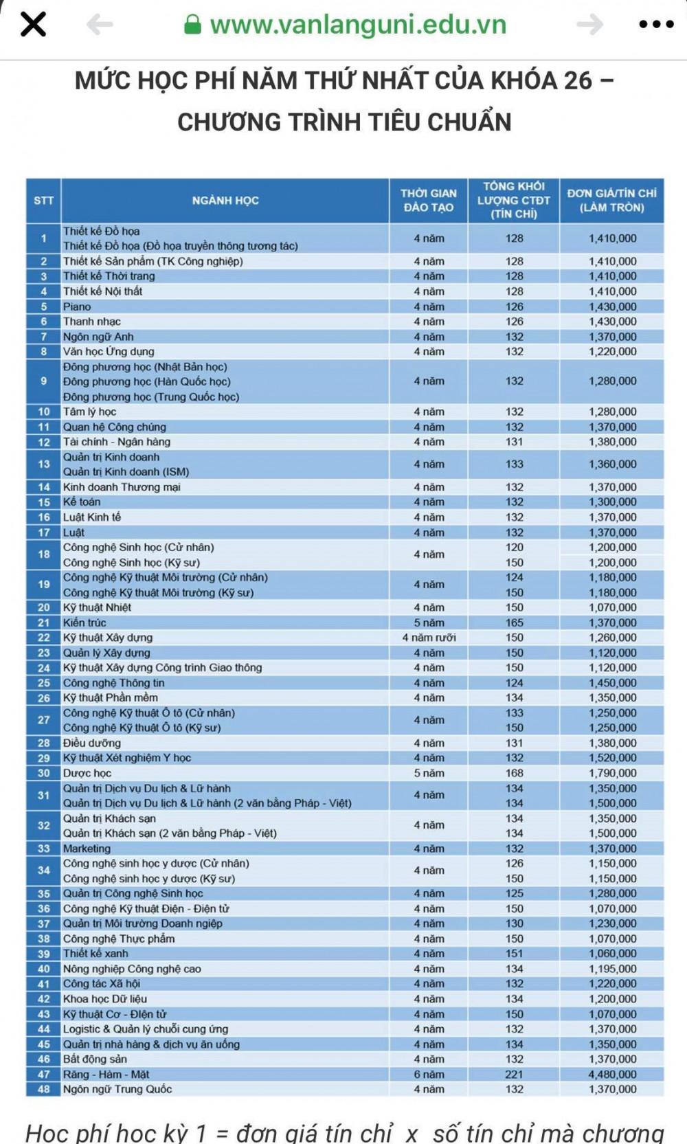 Học phí khóa 26 Trường đại học Văn Lang