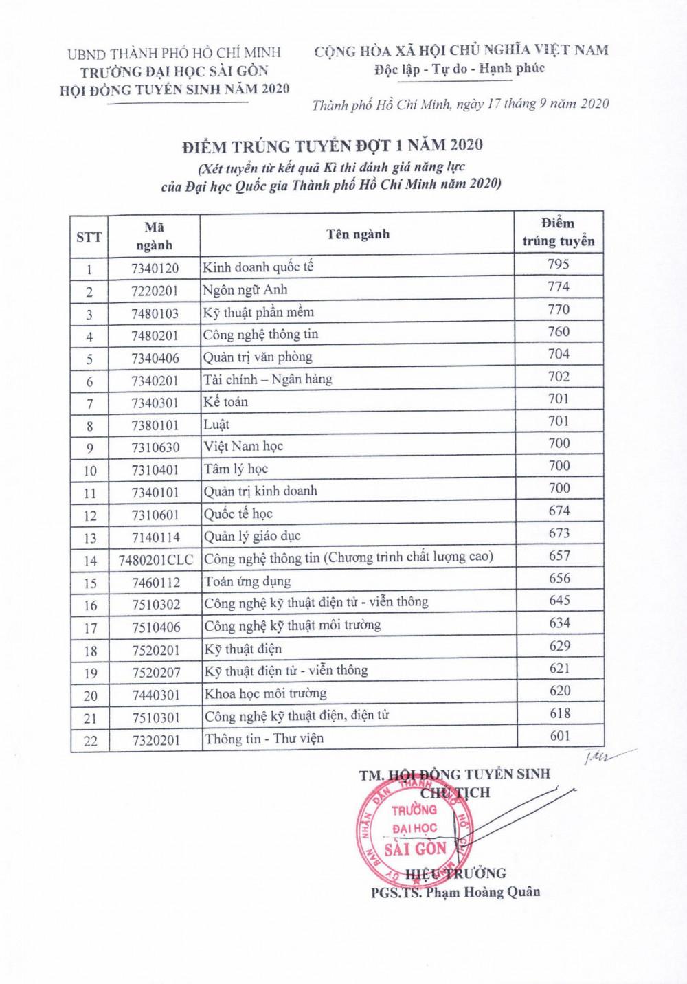 Điểm chuẩn từng ngành của ĐH Sài Gòn