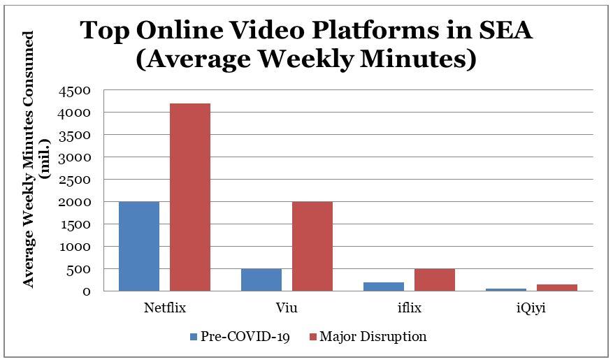 Lượng người đăng ký các nền tảng trực tuyến tăng vọt tại