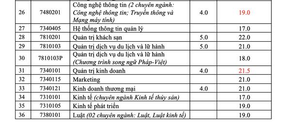 Điểm chuẩn của trường ĐH Nha Trang