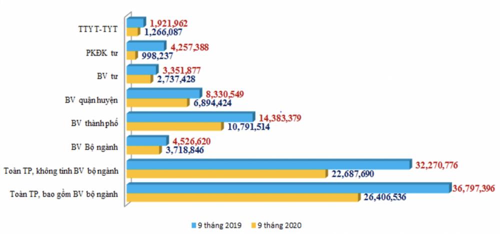 Số lượt khám, chữa bệnh ngoại trú tại các bệnh viện và các cơ sở khám, chữa bệnh trên địa bàn thành phố trong 9 tháng đầu năm 2020. Cụ thể, toàn thành phố, bao gồm các bộ ngành 9 tháng đầu năm ngoái có 36.797.396 lượt người tham gia khám, chữa bệnh thì 9 tháng đầu năm nay chỉ có 126.406.536 lượt người tới thăm khám.