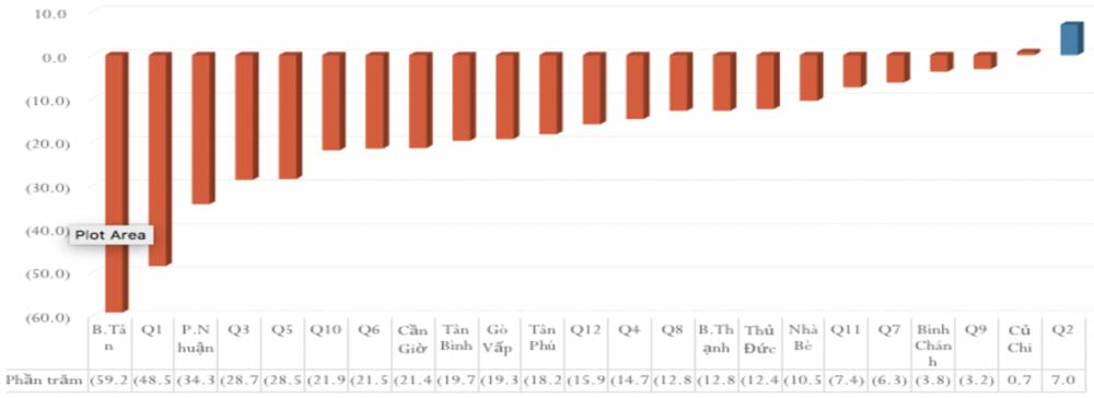 Số lượt khám, chữa bệnh ngoại trú đều giảm rõ ở tất cả bệnh viện quận, huyện trong 9 tháng đầu năm 2020 (trừ BV quận 2)