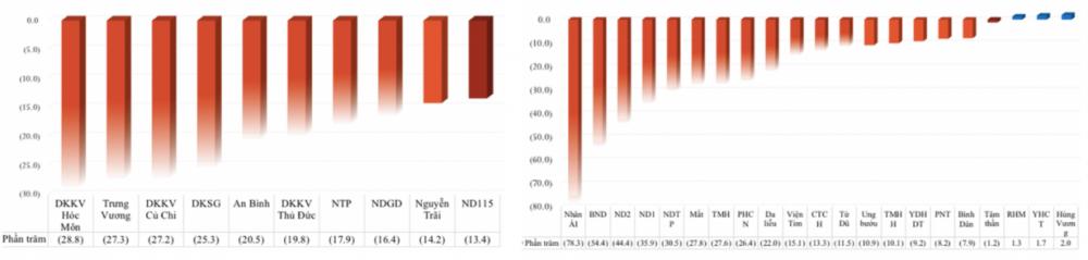 Số lượt khám, chữa bệnh nội trú đều giảm rõ ở tất cả bệnh viện đa khoa thành phố, ở hầu hết bệnh viện chuyên khoa thành phố trong 9 tháng đầu năm 2020 (trừ BV RHM, YHCT, Hùng Vương).