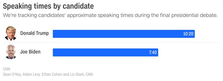 Sau phần đầu tiên tại cuộc tranh luận tối nay, về việc xử lý đại dịch COVID-19, Tổng thống Trump dẫn đầu về thời gian phát biểu trước cựu Phó Tổng thống Joe Biden gần ba phút.