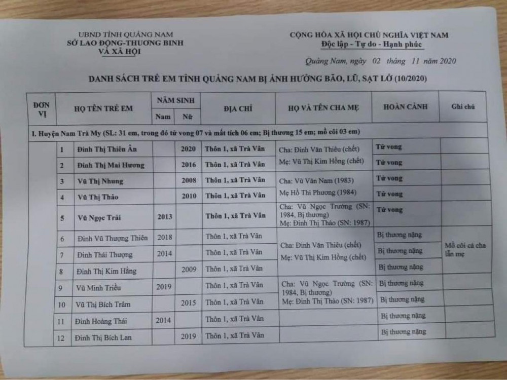 Bản danh sách đau thương của huyện Nam Trà My, Quảng Nam