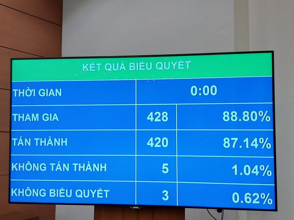 Quốc hội biểu quyết thông qua Nghị định tổ chức chính quyền đô thị TP Hồ Chí Minh, sáng 16/11