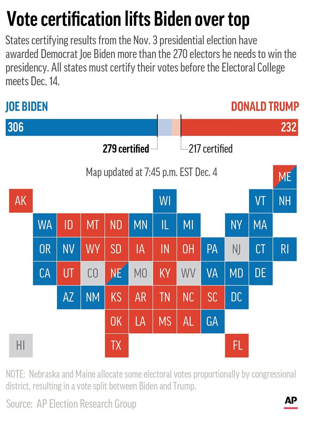 Thống kê của hãng tin AP cho thấy ông Biden chính thức nhận đủ số cam kết đại cử tri cần thiết để trở thành tân Tổng thống.